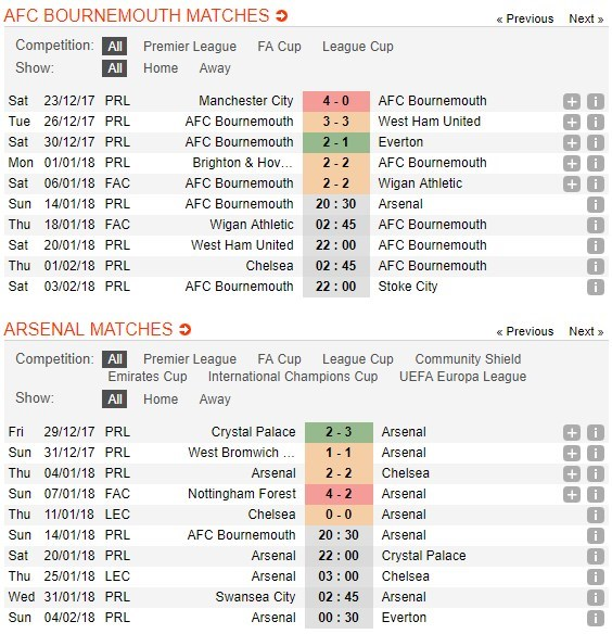 nhan-dinh-bournemouth-vs-arsenal-–-14-01-–-chop-lay-thoi-co-4