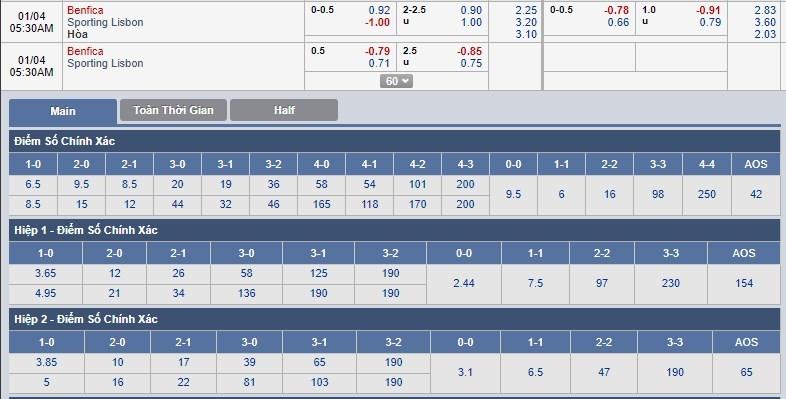 tip-keo-bong-da-ngay-04-01-2018-benfica-vs-sporting-lisbon