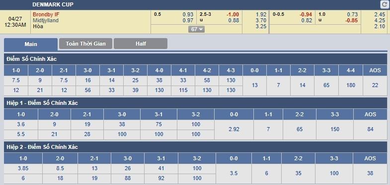 tip-keo-bong-da-ngay-27-04-2018-brondby-if-vs-midtjylland