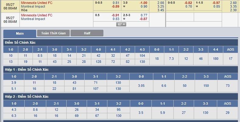 tip-keo-bong-da-ngay-27-05-2018-minnesota-united-fc-vs-montreal-impact
