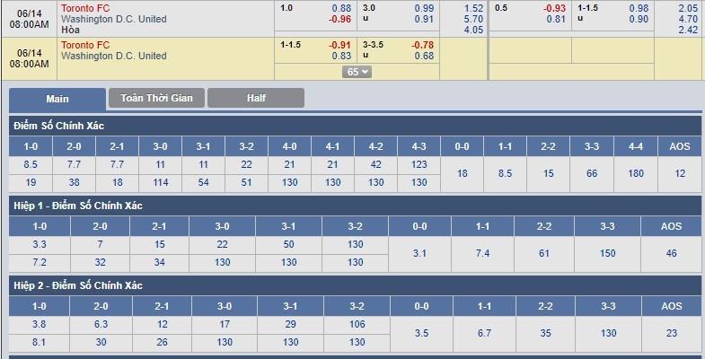 tip-keo-bong-da-ngay-14-06-2018-toronto-fc-vs-washington-d-c-united