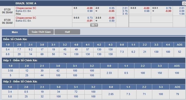 tip-keo-bong-da-ngay-20-07-2018-chapecoense-vs-bahia