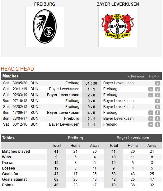 Freiburg-vs-Leverkusen-Chuyen-gia-cua-duoi-01h30-ngay-30-05-VDQG-Duc-Bundesliga-1