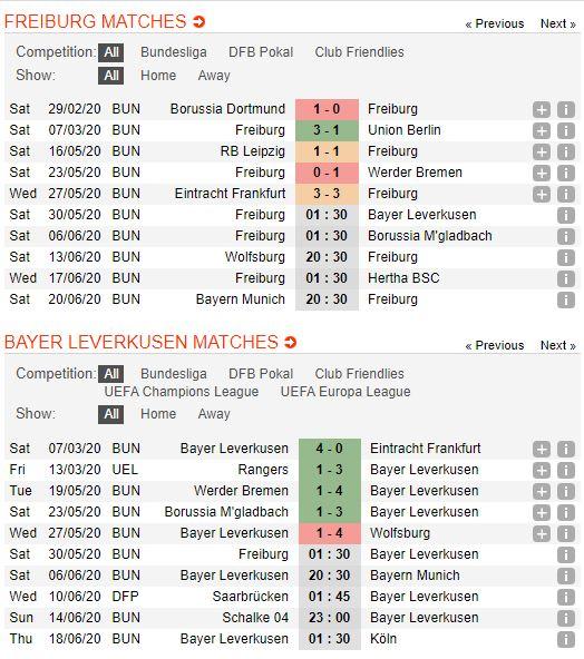 Freiburg-vs-Leverkusen-Chuyen-gia-cua-duoi-01h30-ngay-30-05-VDQG-Duc-Bundesliga-2