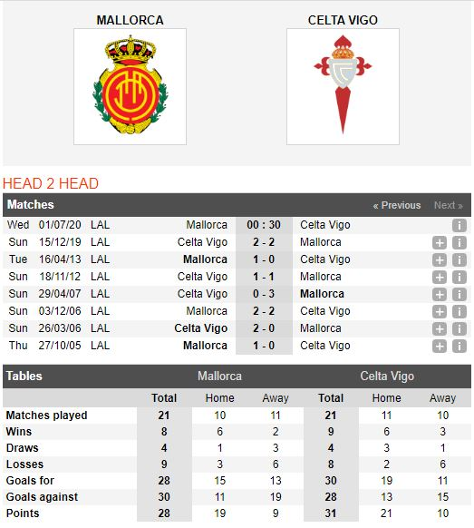 Mallorca-vs-Celta-Vigo-Tiep-mach-hung-phan-0h30-ngay-01-07-VDQG-Tay-Ban-Nha-–-La-Liga