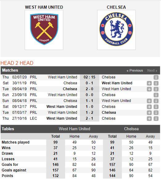 West-Ham-vs-Chelsea-Doi-no-luot-di-02h15-ngay-02-07-Ngoai-hang-Anh-–-Premier-League
