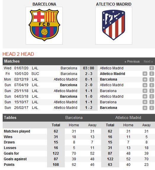barcelona-vs-atletico-ban-linh-nha-vo-dich-03h00-ngay-01-07-giai-vdqg-tay-ban-nha-la-liga-5
