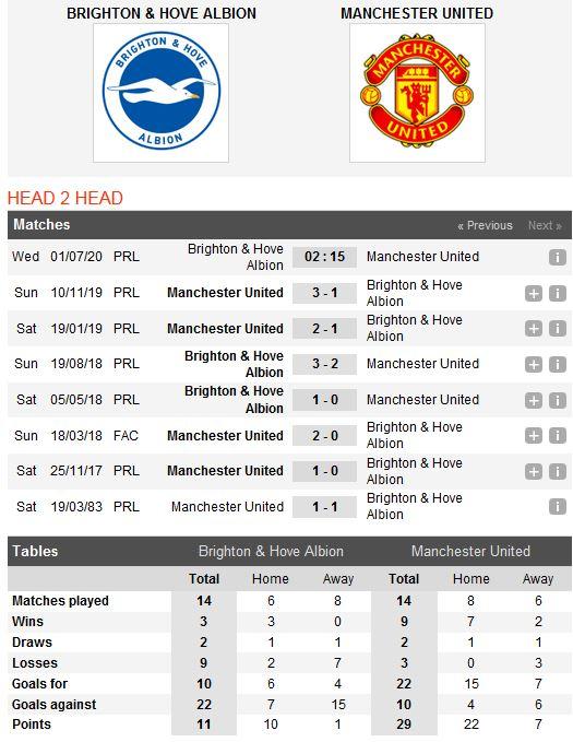 brighton-vs-man-united-khach-tiep-tuc-sa-lay-02h15-ngay-01-07-giai-ngoai-hang-anh-premier-league-8