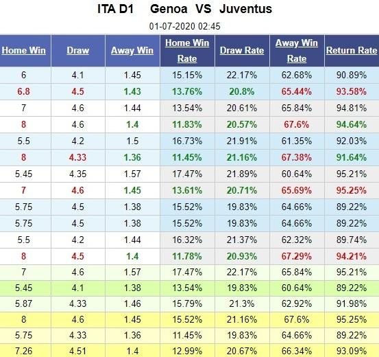 genoa-vs-juventus-xay-chac-ngoi-dau-02h45-ngay-01-07-vdqg-italia-serie-a-5