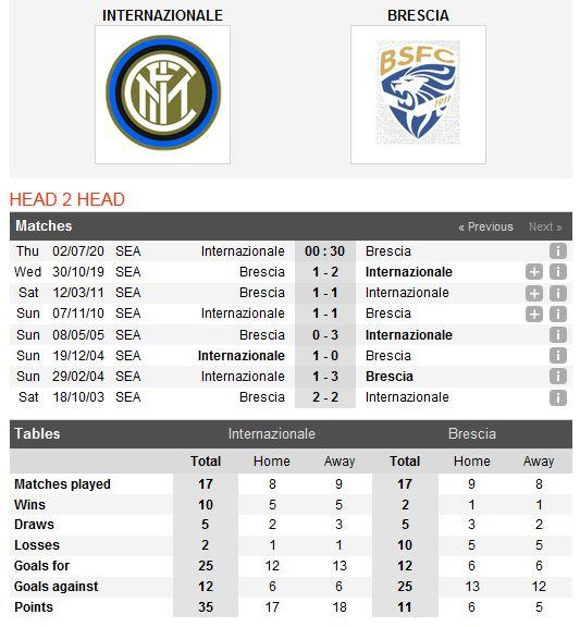 inter-milan-vs-brescia-kho-thang-cach-biet-00h30-ngay-02-07-giai-vdqg-italia-serie-a-5