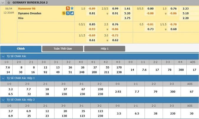 soi-keo-hannover-vs-dynamo-dresden-23h30-ngay-03-06-3