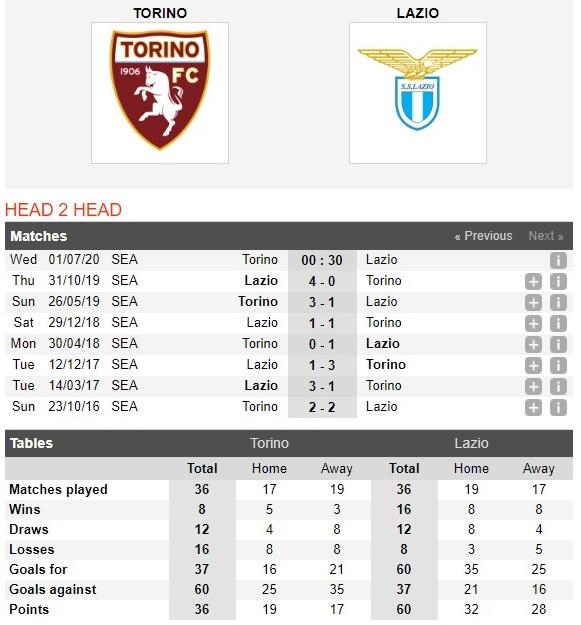 torino-vs-lazio-kien-tri-bam-duoi-00h30-ngay-01-07-vdqg-italia-serie-a-4
