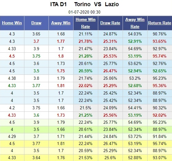 torino-vs-lazio-kien-tri-bam-duoi-00h30-ngay-01-07-vdqg-italia-serie-a-5