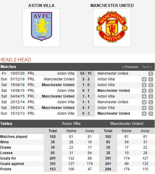 Aston-Villa-vs-Man-United-Chien-thang-nhoc-nhan-02h15-ngay-10-07-Ngoai-hang-Anh-–-Premier-League