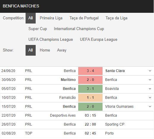 Aves-vs-Benfica-Chenh-lech-dang-cap-03h15-ngay-22-07-VDQG-Bo-Dao-Nha-–-Primeira-Liga-1