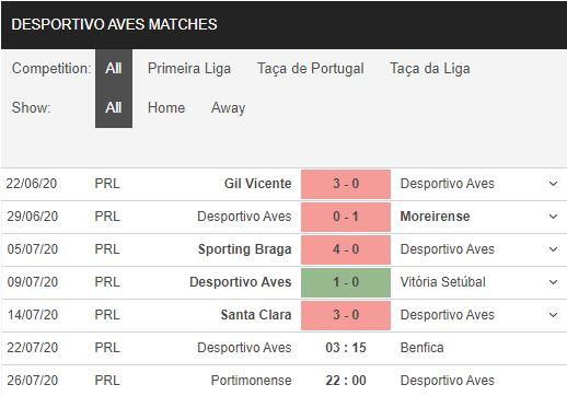 Aves-vs-Benfica-Chenh-lech-dang-cap-03h15-ngay-22-07-VDQG-Bo-Dao-Nha-–-Primeira-Liga-2