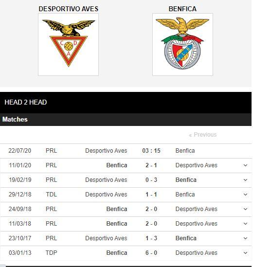 Aves-vs-Benfica-Chenh-lech-dang-cap-03h15-ngay-22-07-VDQG-Bo-Dao-Nha-–-Primeira-Liga