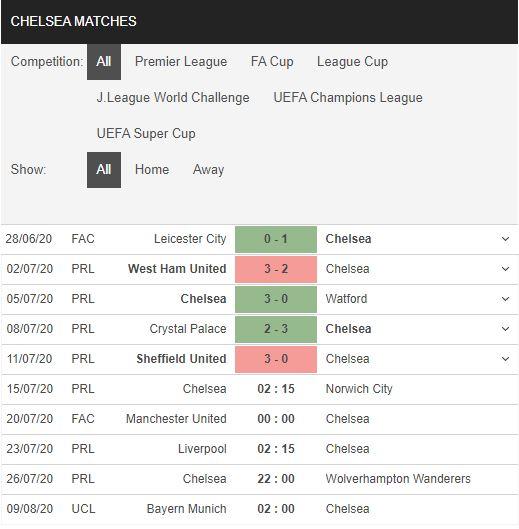 Chelsea-vs-Norwich-Khach-het-dong-luc-02h15-ngay-15-07-Ngoai-hang-Anh-–-Premier-League-3
