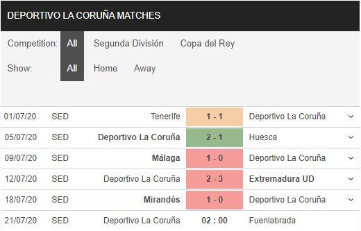 Deportivo-vs-Fuenlabrada-Tien-chu-nha-xuong-hang-02h00-ngay-21-07-Hang-2-Tay-Ban-Nha-–-Segunda-2
