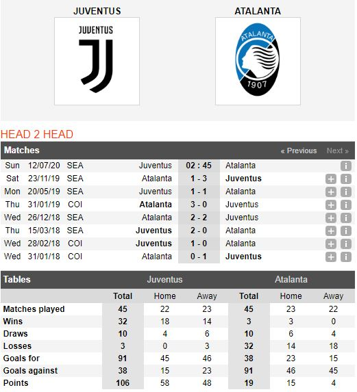 Juventus-vs-Atalanta-Ban-linh-nha-vua-02h45-ngay-12-07-VDQG-Italia-–-Serie-A