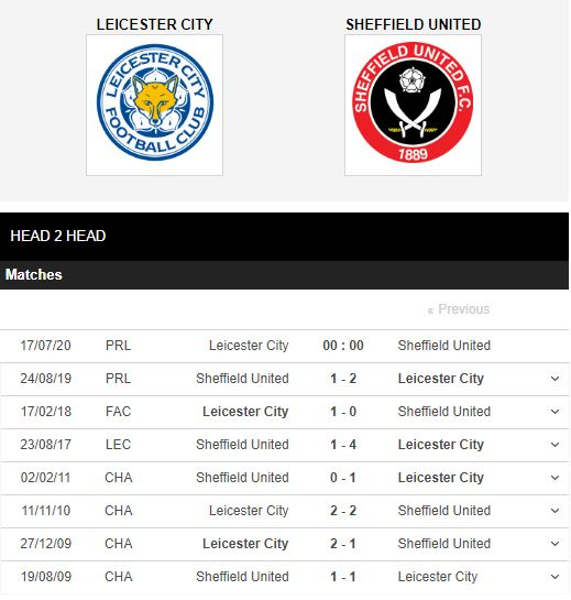 "Leicester-vs-Sheffield-United-Ngang-chan-""Bay-cao""-0h00-ngay-17-07-Ngoai-hang-Anh-–-Premier-League-4"
