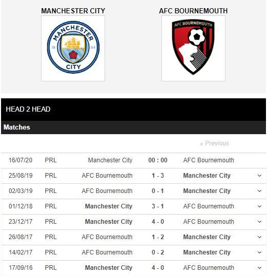 Man-City-vs-Bournemouth-Thang-nhe-giu-suc-00h00-ngay-16-07-Ngoai-hang-Anh-–-Premier-League