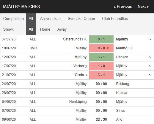 Mjallby-vs-Elfsborg-Tan-binh-cung-dau-0h00-ngay-24-07-VDQG-Thuy-Dien-–-Allsvenskan-1