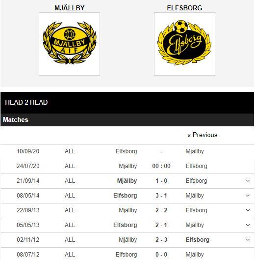 Mjallby-vs-Elfsborg-Tan-binh-cung-dau-0h00-ngay-24-07-VDQG-Thuy-Dien-–-Allsvenskan-4