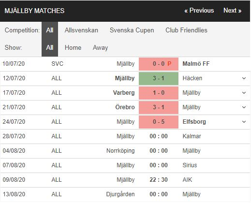 Mjallby-vs-Kalmar-Thoi-the-doi-thay-0h00-ngay-28-07-VDQG-Thuy-Dien-–-Allsvenskan-2