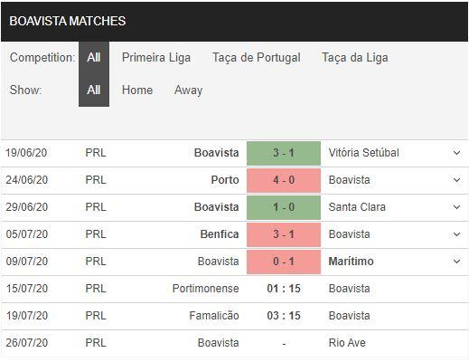 Portimonense-vs-Boavista-FC-Quyet-thang-de-dua-tru-hang-01h15-ngay-15-07-VDQG-Bo-Dao-Nha-–-Primeira-Liga