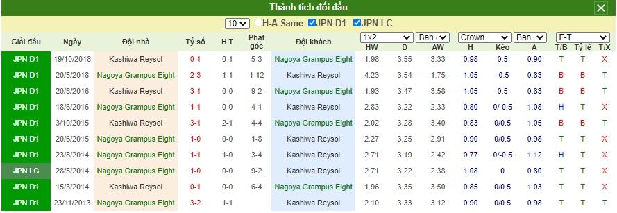 Soi-keo-Nagoya-Grampus-Eight-vs-Kashiwa-Reysol (1)