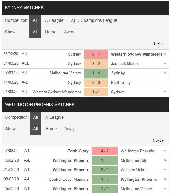 Sydney-fc-vs-wellington-phoenix-xay-chac-ngoi-dau-16h30-ngay-17-07-vdqg-uc-australia-a-league-3
