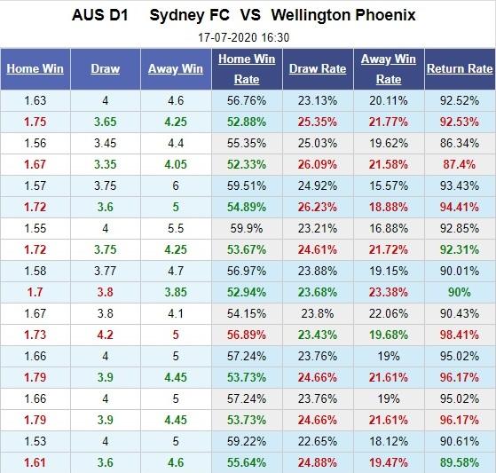 Sydney-fc-vs-wellington-phoenix-xay-chac-ngoi-dau-16h30-ngay-17-07-vdqg-uc-australia-a-league-5