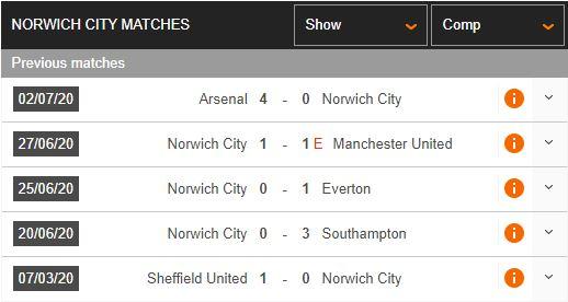 "Watford-vs-Norwich-Ban-ha-""Hoang-yen""-00h00-ngay-08-07-Ngoai-hang-Anh-–-Premier-League-2"