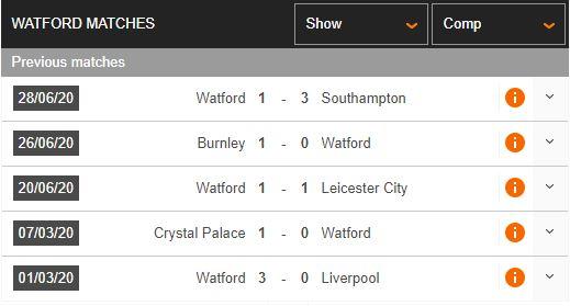 "Watford-vs-Norwich-Ban-ha-""Hoang-yen""-00h00-ngay-08-07-Ngoai-hang-Anh-–-Premier-League-3"
