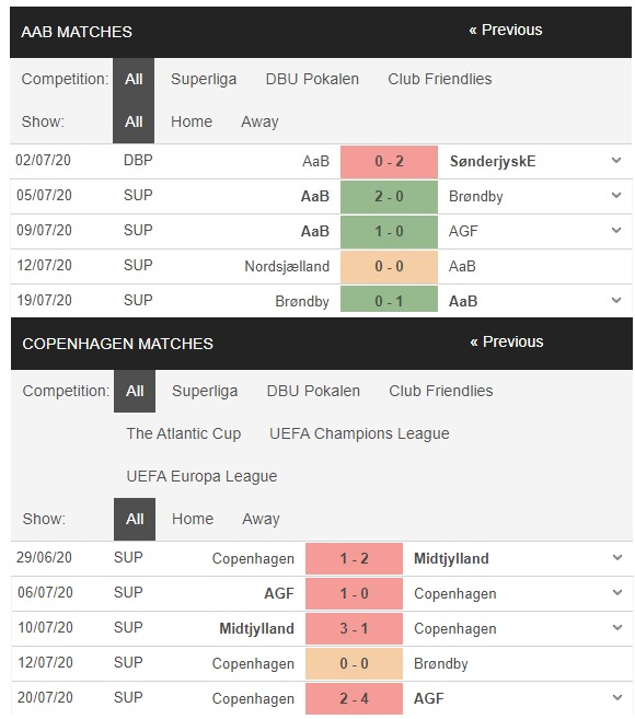 aalborg-vs-copenhagen-chu-het-muc-tieu-gap-khach-mat-chat-01h00-ngay-24-07-vdqg-dan-mach-denmark-super-liga-3