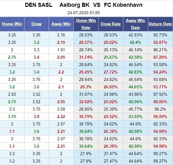 aalborg-vs-copenhagen-chu-het-muc-tieu-gap-khach-mat-chat-01h00-ngay-24-07-vdqg-dan-mach-denmark-super-liga-5