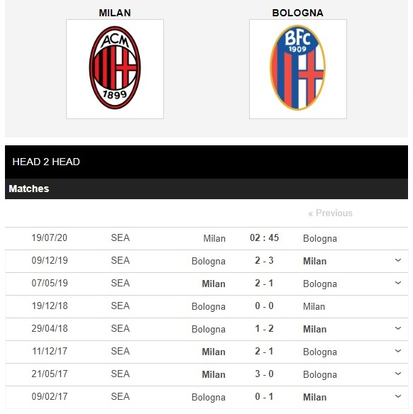 ac-milan-vs-bologna-top-6-trong-tam-tay-02h45-ngay-19-07-vdqg-italia-serie-a-4