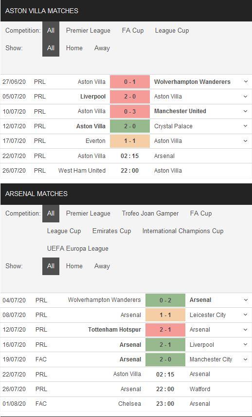 aston-villa-vs-arsenal-kho-can-phao-thu-02h15-ngay-22-07-ngoai-hang-anh-premier-league-4