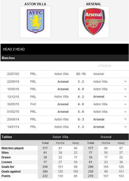 aston-villa-vs-arsenal-kho-can-phao-thu-02h15-ngay-22-07-ngoai-hang-anh-premier-league-5