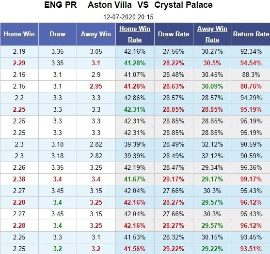 aston-villa-vs-crystal-palace-ke-cung-duong-vung-len-20h15-ngay-12-07-ngoai-hang-anh-premier-league-5