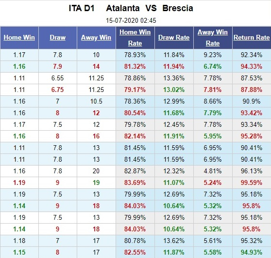 atalanta-vs-brescia-chu-nha-dai-thang-02h45-ngay-15-07-vdqg-italia-serie-a-5