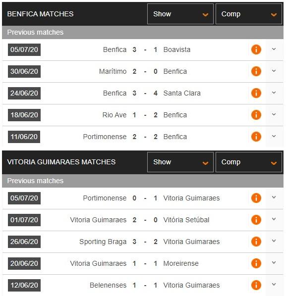 benfica-vs-guimaraes-thang-vi-danh-du-03h30-ngay-15-07-vdqg-bo-dao-nha-portugal-super-league-3