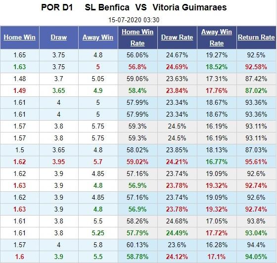 benfica-vs-guimaraes-thang-vi-danh-du-03h30-ngay-15-07-vdqg-bo-dao-nha-portugal-super-league-5