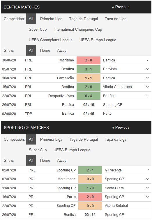 benfica-vs-sporting-lisbon-thang-vi-danh-du-03h15-ngay-26-07-vdqg-bo-dao-nha-portugal-super-liga-4