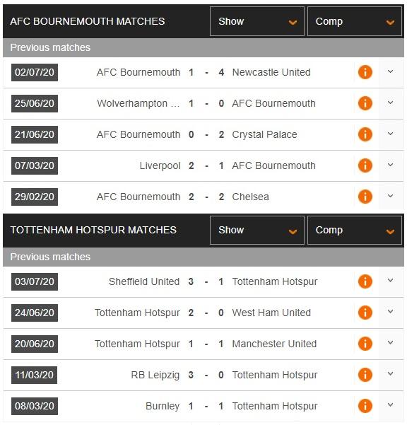 bournemouth-vs-tottenham-ke-cung-duong-vung-len-00h00-ngay-10-07-ngoai-hang-anh-premier-league-3
