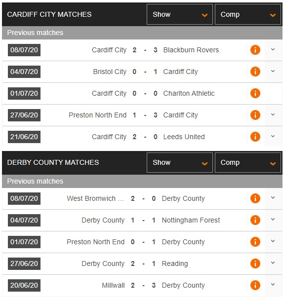 cardiff-city-vs-derby-county-quyet-chien-vi-top-6-01h45-ngay-15-07-hang-nhat-anh-championship-3