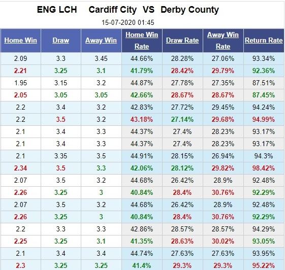 cardiff-city-vs-derby-county-quyet-chien-vi-top-6-01h45-ngay-15-07-hang-nhat-anh-championship-5