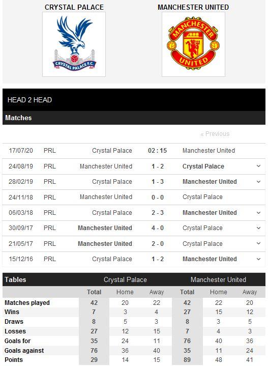 crystal-palace-vs-man-united-ha-chu-nha-vao-top-4-02h15-ngay-17-07-ngoai-hang-anh-premier-league-5