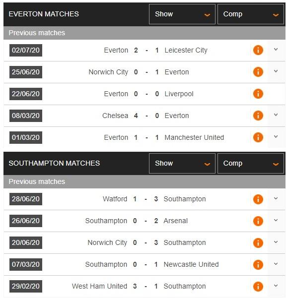 everton-vs-southampton-goodison-park-vang-khuc-khai-hoan-00h00-ngay-10-07-ngoai-hang-anh-premier-league-3